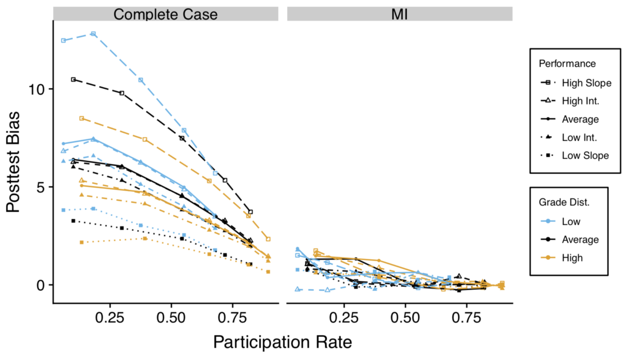 A graph of bias showing that complete case analysis has larger bias in all cases.