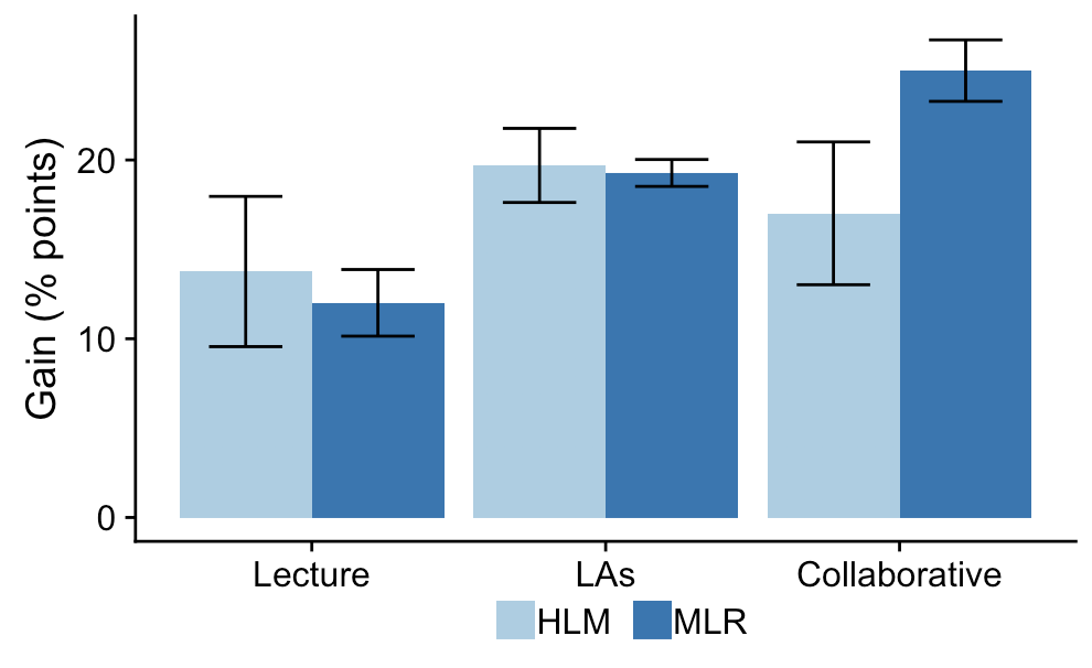 A graph of student gains showing that MLR indicates much larger gains for collaborative learning than HLM.